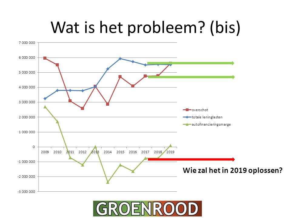 Wat is het probleem? (bis) Wie zal het in 2019 oplossen?