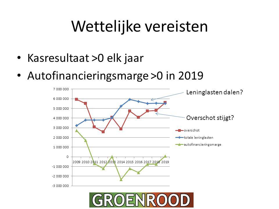 Wettelijke vereisten Kasresultaat >0 elk jaar Autofinancieringsmarge >0 in 2019 Leninglasten dalen.