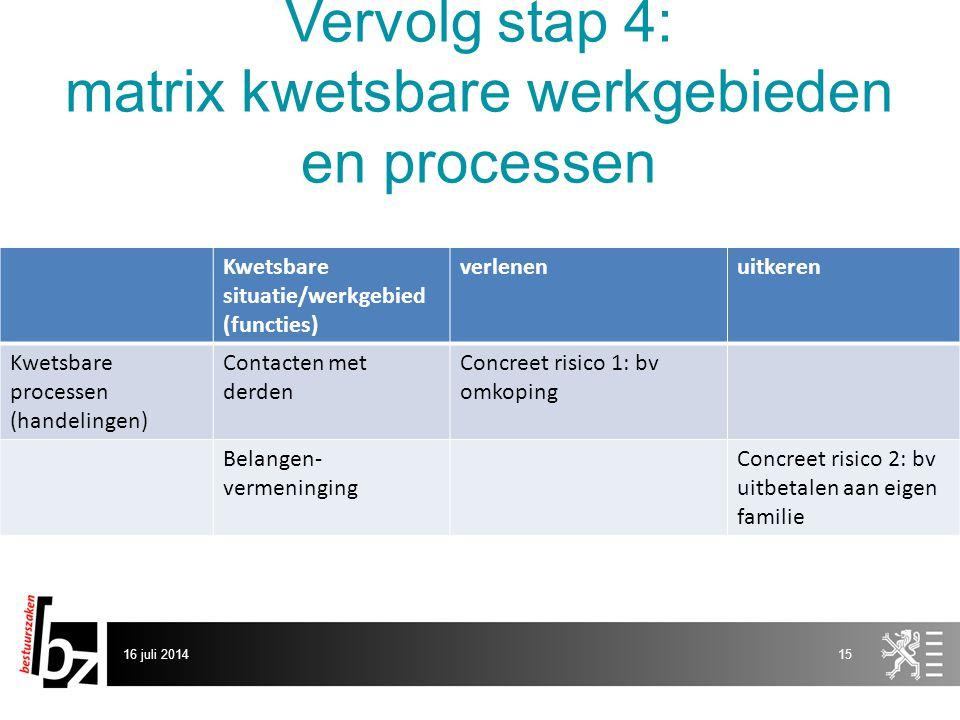 Vervolg stap 4: matrix kwetsbare werkgebieden en processen Kwetsbare situatie/werkgebied (functies) verlenenuitkeren Kwetsbare processen (handelingen)