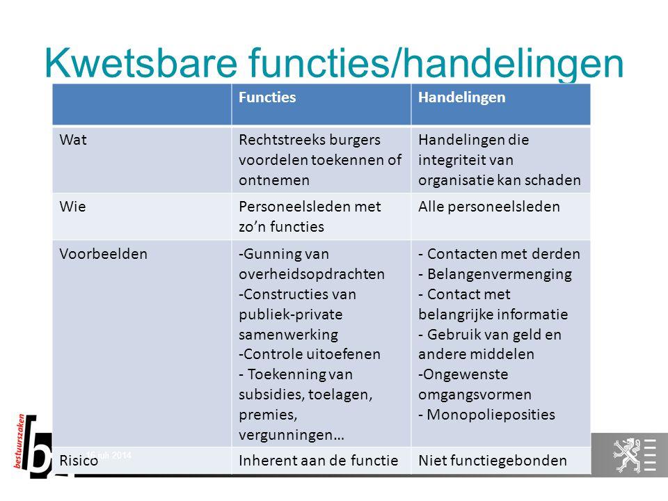 Kwetsbare functies/handelingen FunctiesHandelingen WatRechtstreeks burgers voordelen toekennen of ontnemen Handelingen die integriteit van organisatie