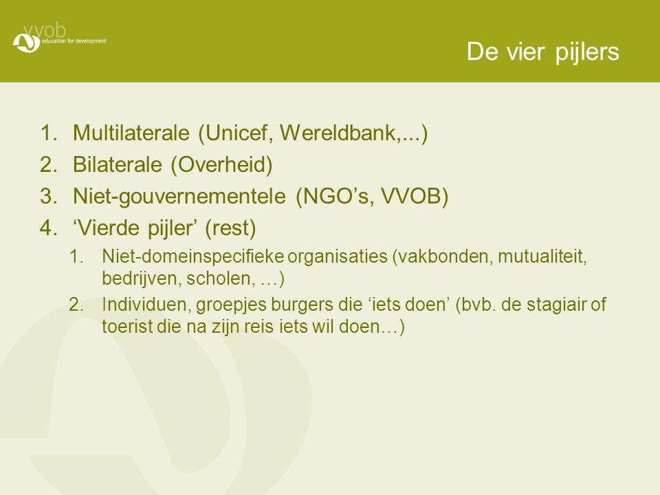 De vier pijlers 1.Multilaterale (Unicef, Wereldbank,...) 2.Bilaterale (Overheid) 3.Niet-gouvernementele (NGO's, VVOB) 4.'Vierde pijler' (rest) 1.Niet-