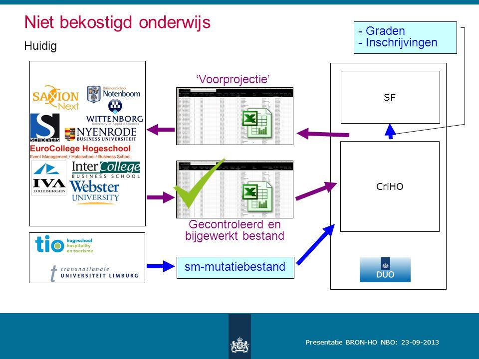Presentatie BRON-HO NBO: 23-09-2013 Niet bekostigd onderwijs Huidig SF CriHO 'Voorprojectie' sm-mutatiebestand Gecontroleerd en bijgewerkt bestand - Graden - Inschrijvingen