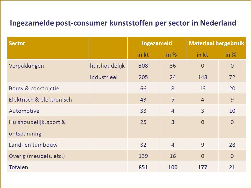 Ingezamelde post-consumer kunststoffen per sector in Nederland Sector Ingezameld in kt in % Materiaal hergebruik in kt in % Verpakkingen huishoudelijk