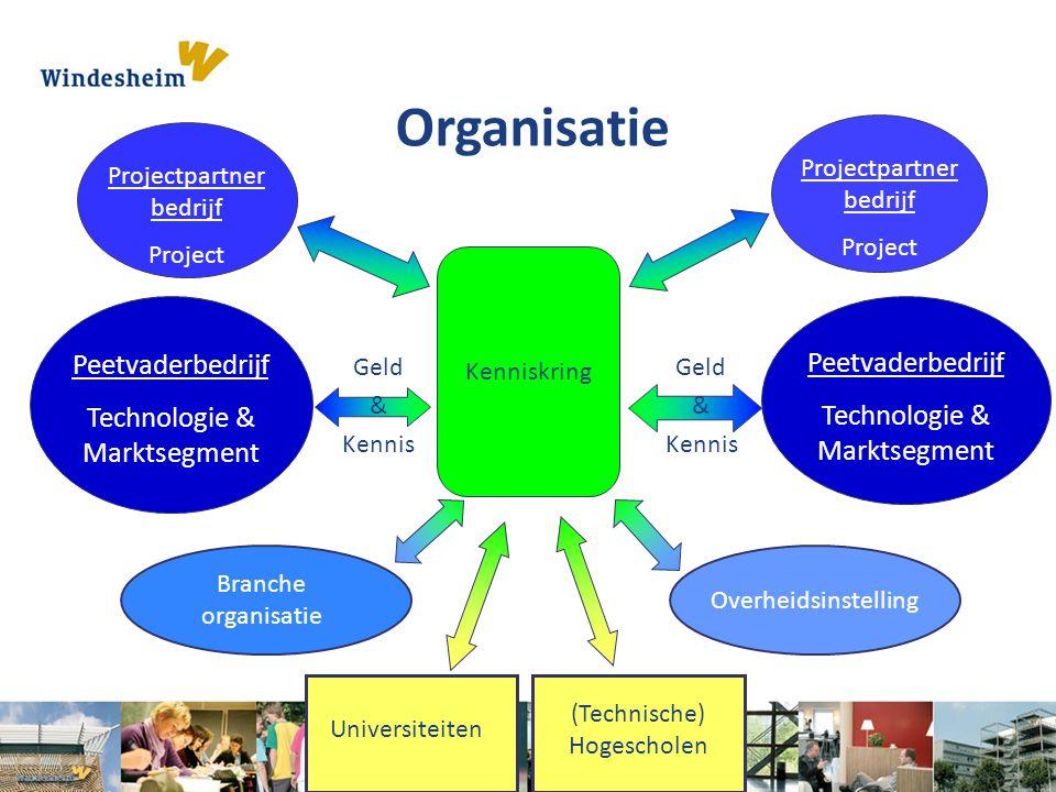 Branche organisatie Overheidsinstelling Universiteiten (Technische) Hogescholen Projectpartner bedrijf Project Projectpartner bedrijf Project Peetvade
