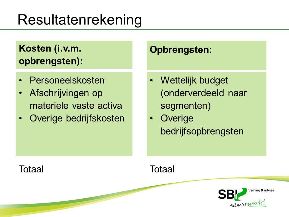 Kosten (i.v.m. opbrengsten): Personeelskosten Afschrijvingen op materiele vaste activa Overige bedrijfskosten Totaal Opbrengsten: Wettelijk budget (on