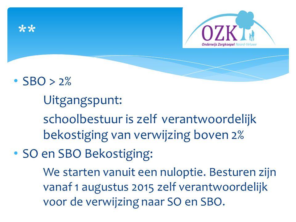 SBO > 2% Uitgangspunt: schoolbestuur is zelf verantwoordelijk bekostiging van verwijzing boven 2% SO en SBO Bekostiging: We starten vanuit een nuloptie.