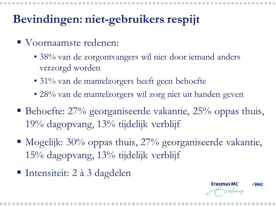 Bevindingen: niet-gebruikers respijt  Voornaamste redenen: 38% van de zorgontvangers wil niet door iemand anders verzorgd worden 31% van de mantelzor
