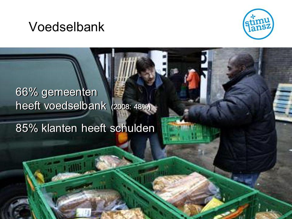 Voedselbank 66% gemeenten heeft voedselbank (2008: 48%) 85% klanten heeft schulden 66% gemeenten heeft voedselbank (2008: 48%) 85% klanten heeft schulden