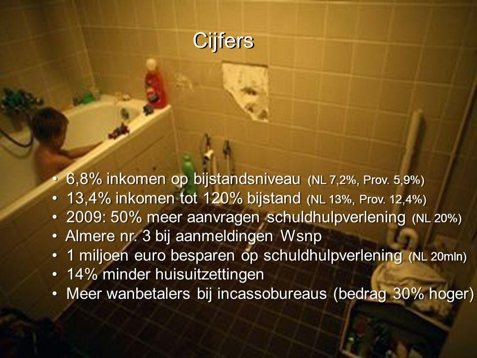 Cijfers 6,8% inkomen op bijstandsniveau (NL 7,2%, Prov.