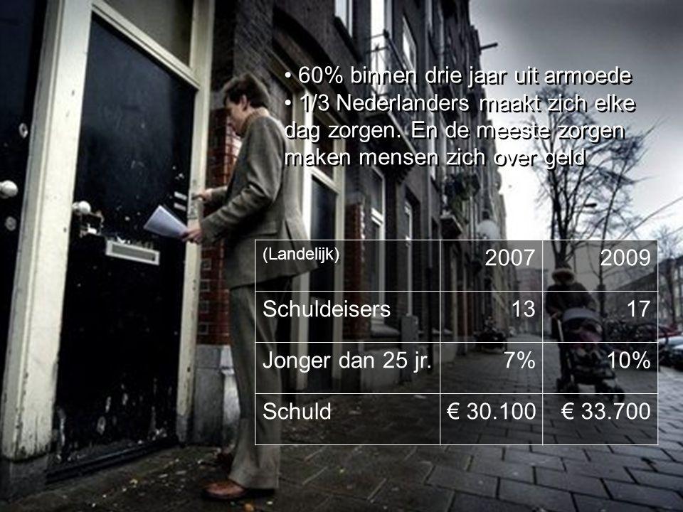 60% binnen drie jaar uit armoede 1/3 Nederlanders maakt zich elke dag zorgen.