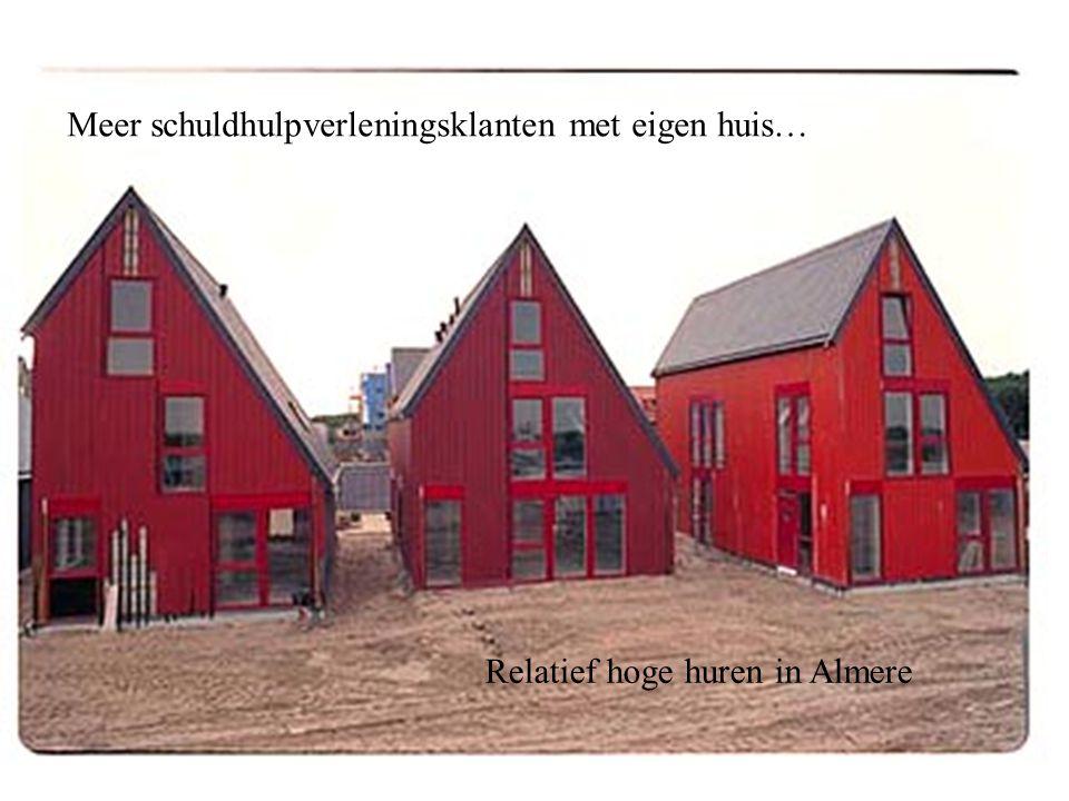 Meer schuldhulpverleningsklanten met eigen huis… Relatief hoge huren in Almere