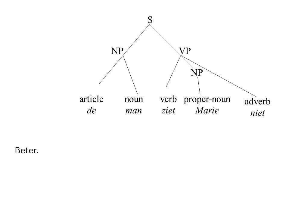 article de noun man verb ziet S NPVP proper-noun Marie Beter. NP adverb niet