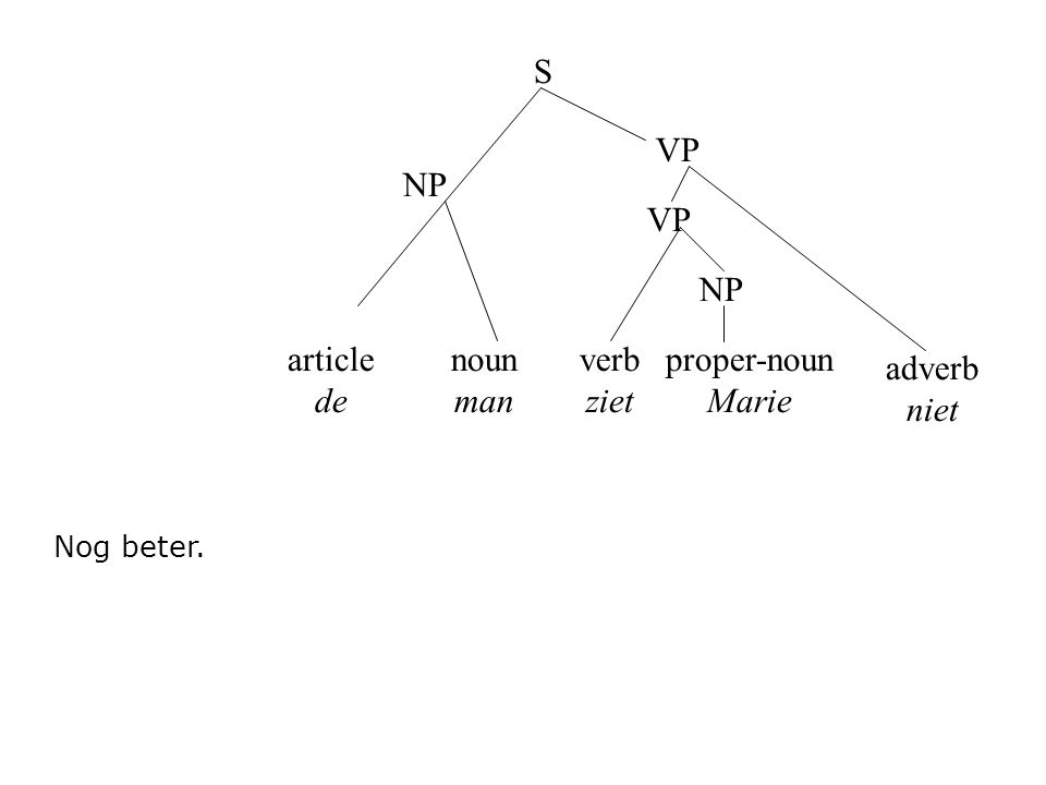 article de noun man verb ziet S NP VP proper-noun Marie Nog beter. NP adverb niet VP