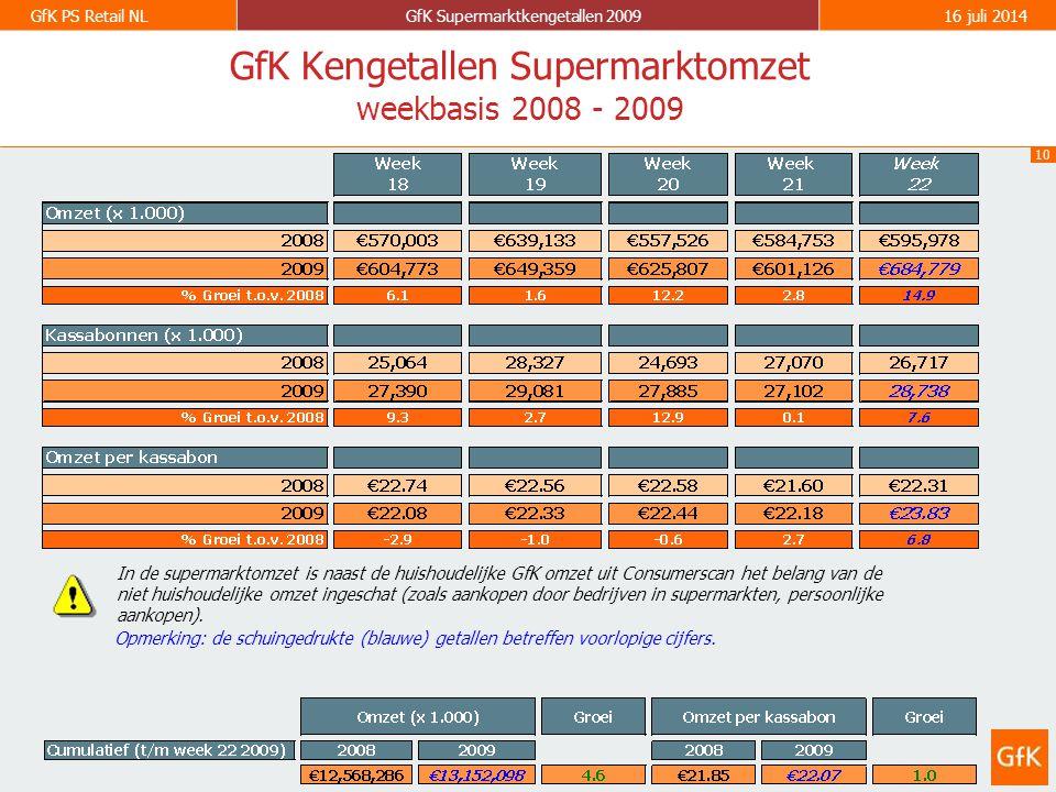 10 GfK PS Retail NLGfK Supermarktkengetallen 200916 juli 2014 GfK Kengetallen Supermarktomzet weekbasis 2008 - 2009 Opmerking: de schuingedrukte (blauwe) getallen betreffen voorlopige cijfers.