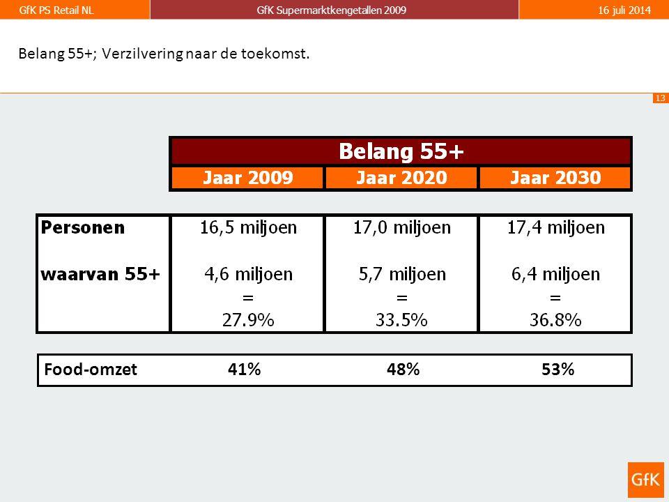 13 GfK PS Retail NLGfK Supermarktkengetallen 200916 juli 2014 Belang 55+; Verzilvering naar de toekomst.