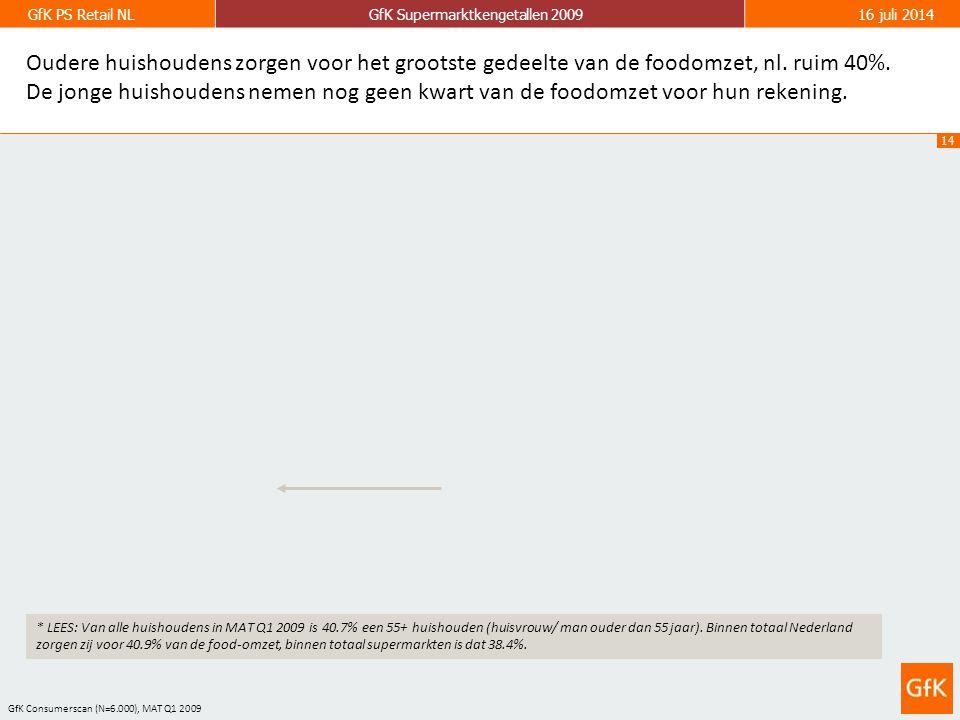 14 GfK PS Retail NLGfK Supermarktkengetallen 200916 juli 2014 GfK Consumerscan (N=6.000), MAT Q1 2009 Oudere huishoudens zorgen voor het grootste gedeelte van de foodomzet, nl.