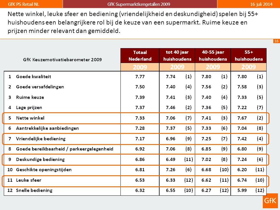 16 GfK PS Retail NLGfK Supermarktkengetallen 200916 juli 2014 Nette winkel, leuke sfeer en bediening (vriendelijkheid en deskundigheid) spelen bij 55+ huishoudens een belangrijkere rol bij de keuze van een supermarkt.