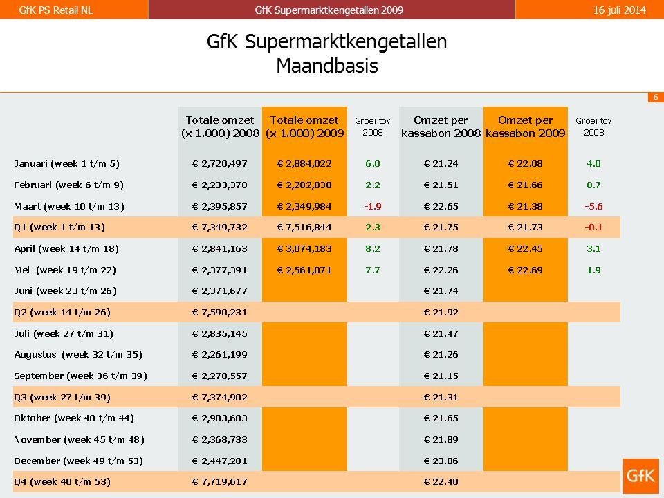 7 GfK PS Retail NLGfK Supermarktkengetallen 200916 juli 2014 GfK Supermarktkengetallen Omzet per week (totaal assortiment) Groei ten opzichte van dezelfde week in 2008