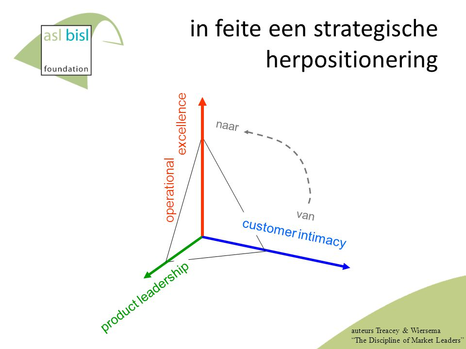 "in feite een strategische herpositionering operational excellence product leadership auteurs Treacey & Wiersema ""The Discipline of Market Leaders"" cus"