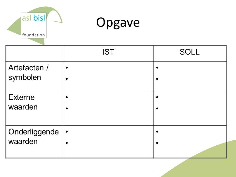 Opgave IST situatie Geef twee voorbeelden voor ieder van de drie niveau's SOLL situatie Geef twee voorbeelden voor ieder van de drie niveau's Waar zitten cruciale verschillen en is welke slag moet je maken voor zo'n herpositionering.