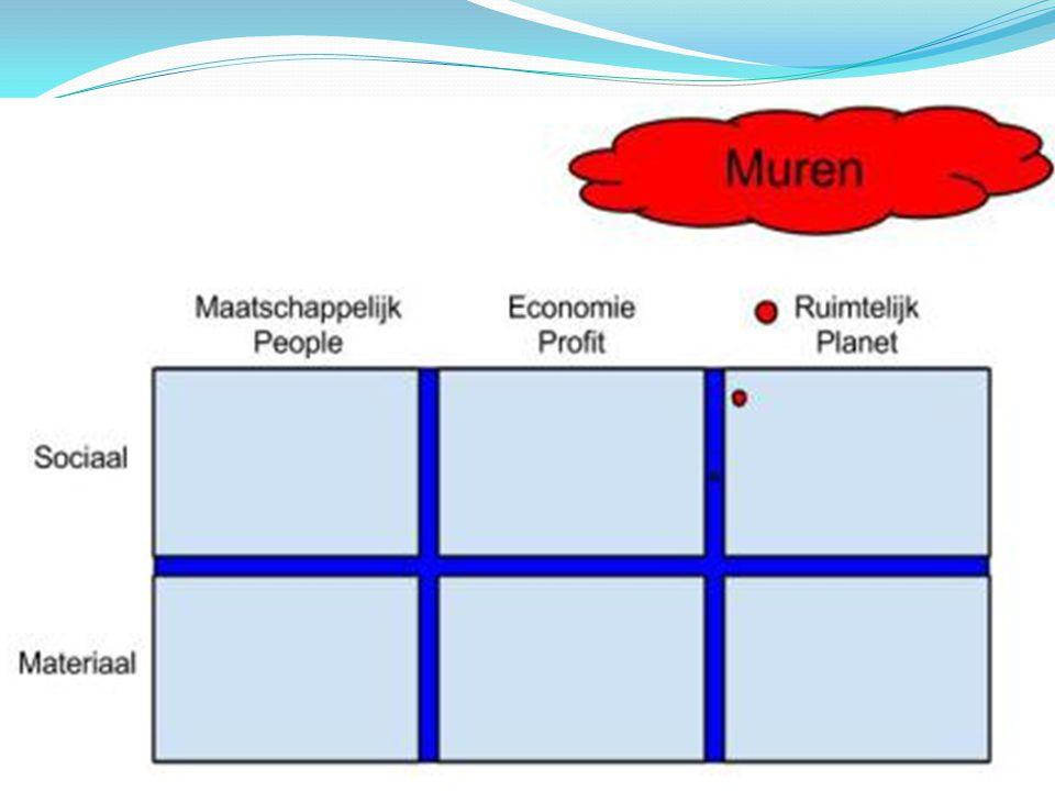 7b volhoudbare initiatieven Patrick van der Voort 5 nov.