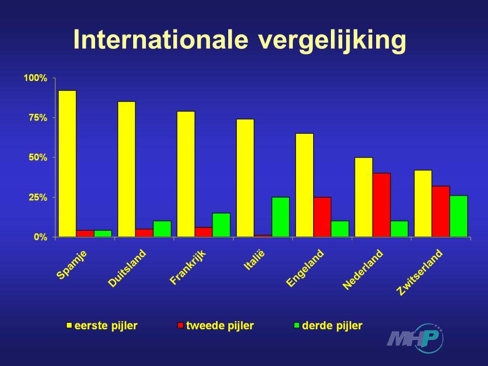 Internationale vergelijking