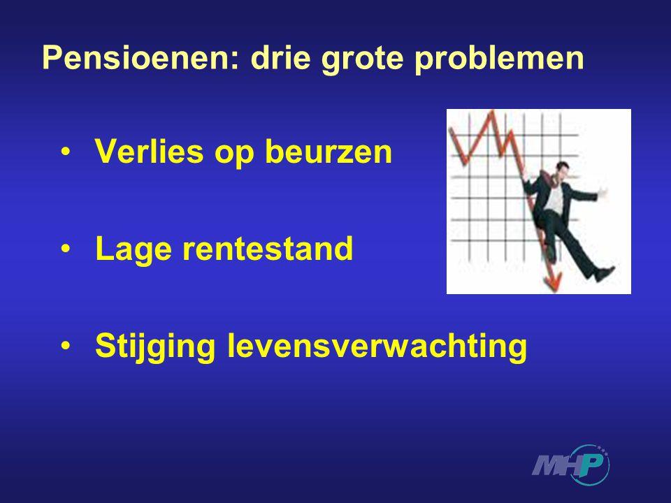 Pensioenen: drie grote problemen Verlies op beurzen Lage rentestand Stijging levensverwachting