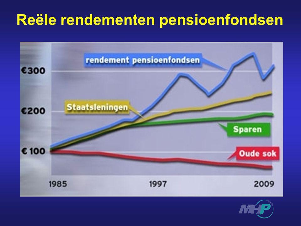 Reële rendementen pensioenfondsen