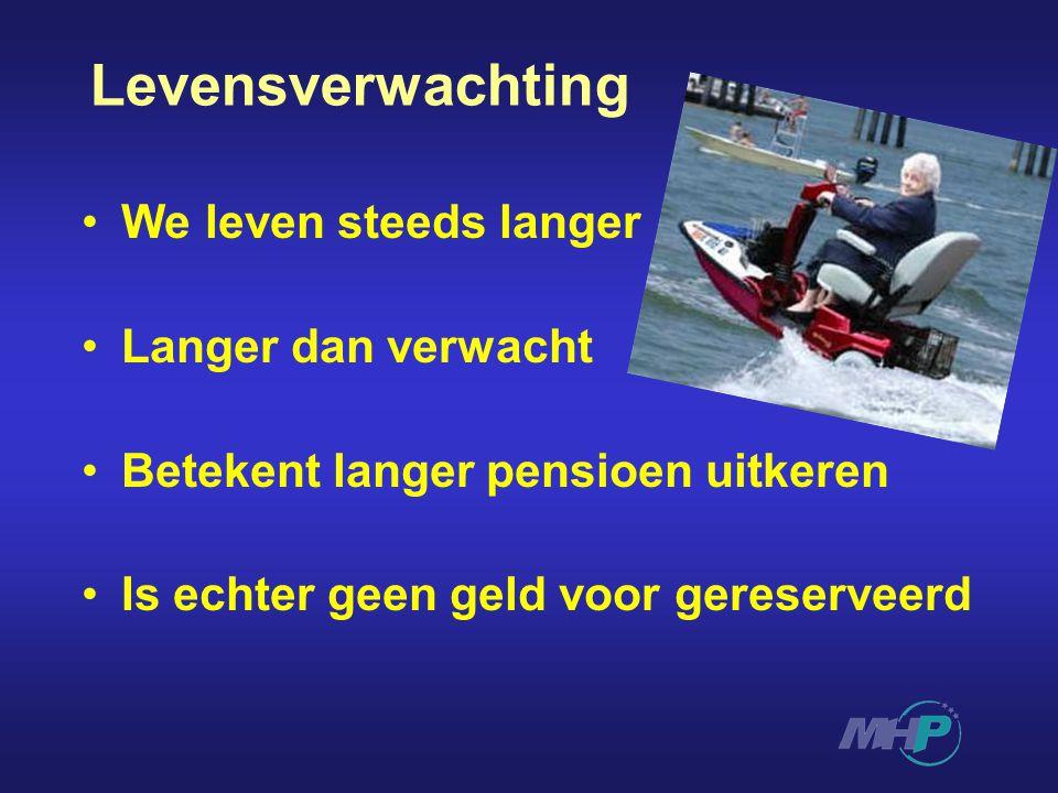 Levensverwachting We leven steeds langer Langer dan verwacht Betekent langer pensioen uitkeren Is echter geen geld voor gereserveerd