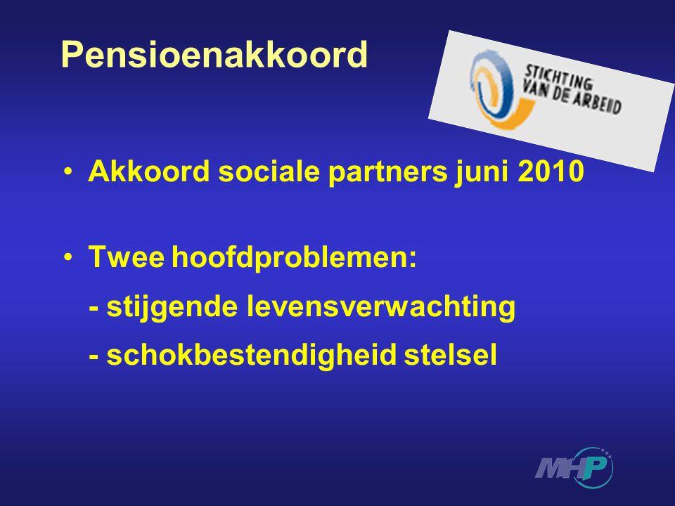 Pensioenakkoord Akkoord sociale partners juni 2010 Twee hoofdproblemen: - stijgende levensverwachting - schokbestendigheid stelsel