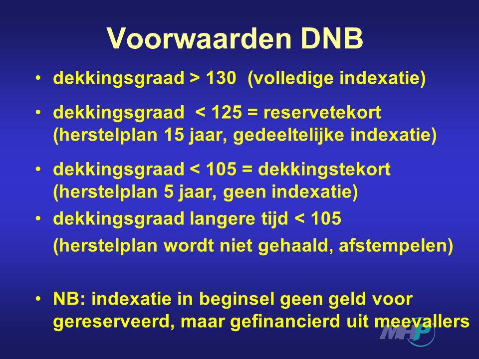 Voorwaarden DNB dekkingsgraad > 130 (volledige indexatie) dekkingsgraad < 125 = reservetekort (herstelplan 15 jaar, gedeeltelijke indexatie) dekkingsg