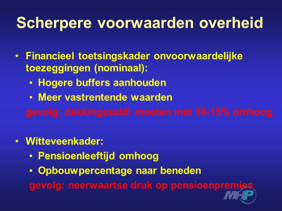 Scherpere voorwaarden overheid Financieel toetsingskader onvoorwaardelijke toezeggingen (nominaal): ▪Hogere buffers aanhouden ▪Meer vastrentende waard