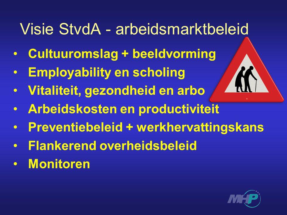 Visie StvdA - arbeidsmarktbeleid Cultuuromslag + beeldvorming Employability en scholing Vitaliteit, gezondheid en arbo Arbeidskosten en productiviteit Preventiebeleid + werkhervattingskans Flankerend overheidsbeleid Monitoren