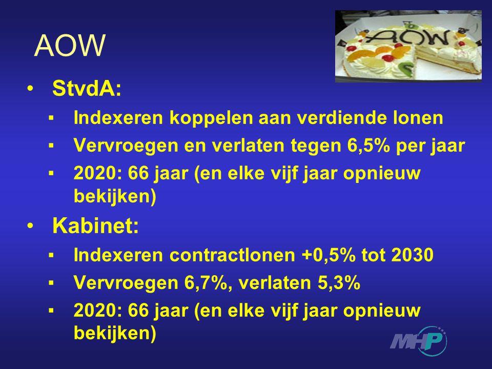 AOW StvdA: ▪Indexeren koppelen aan verdiende lonen ▪Vervroegen en verlaten tegen 6,5% per jaar ▪2020: 66 jaar (en elke vijf jaar opnieuw bekijken) Kabinet: ▪Indexeren contractlonen +0,5% tot 2030 ▪Vervroegen 6,7%, verlaten 5,3% ▪2020: 66 jaar (en elke vijf jaar opnieuw bekijken)
