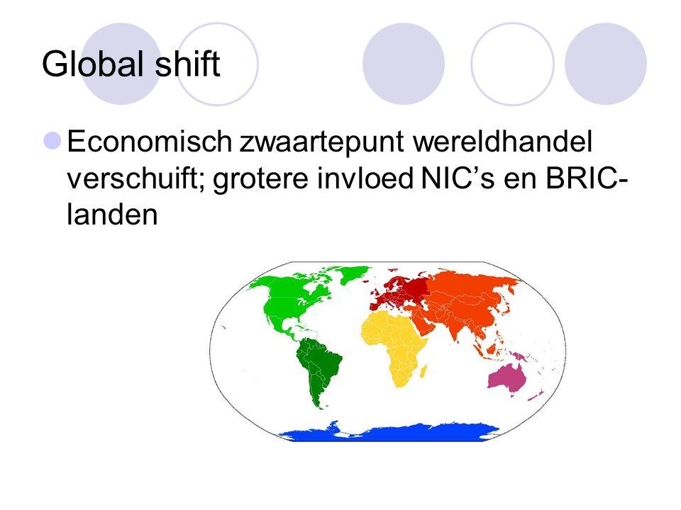 Global shift Economisch zwaartepunt wereldhandel verschuift; grotere invloed NIC's en BRIC- landen