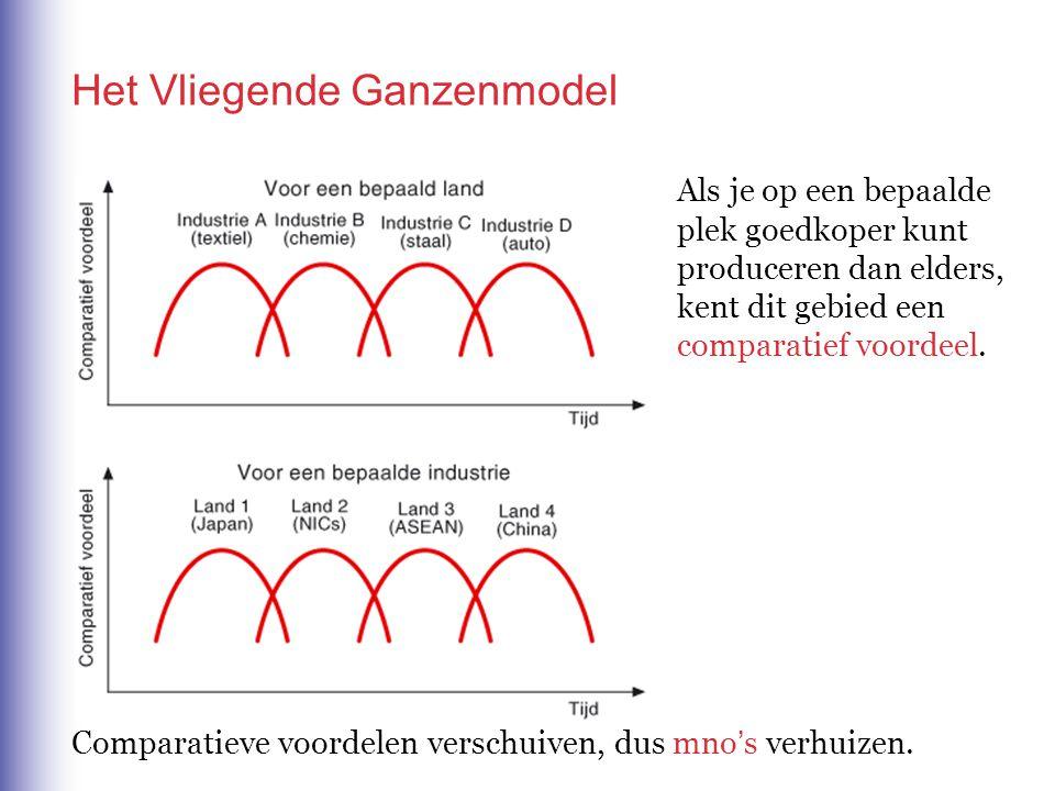 Het Vliegende Ganzenmodel Als je op een bepaalde plek goedkoper kunt produceren dan elders, kent dit gebied een comparatief voordeel.
