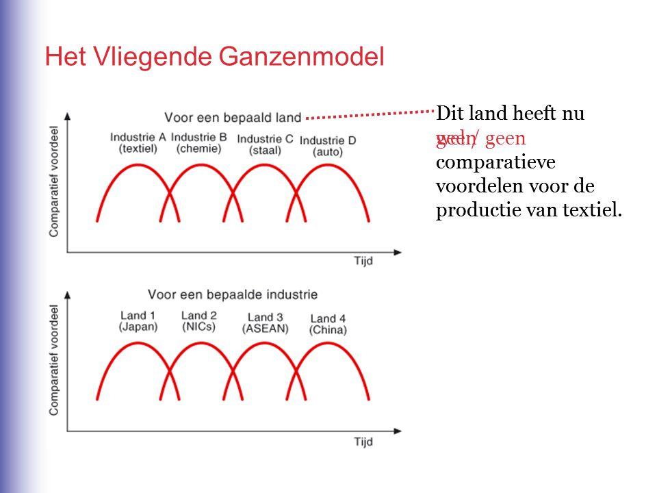 Het Vliegende Ganzenmodel Dit land heeft nu wel / geen comparatieve voordelen voor de productie van textiel.