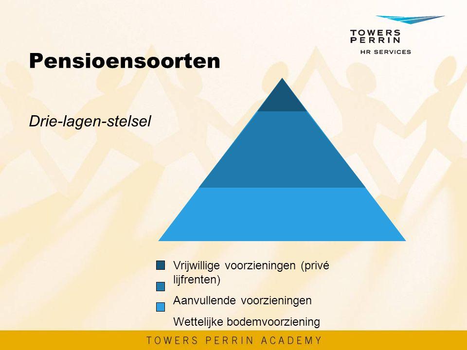 Pensioensoorten Drie-lagen-stelsel Vrijwillige voorzieningen (privé lijfrenten) Aanvullende voorzieningen Wettelijke bodemvoorziening
