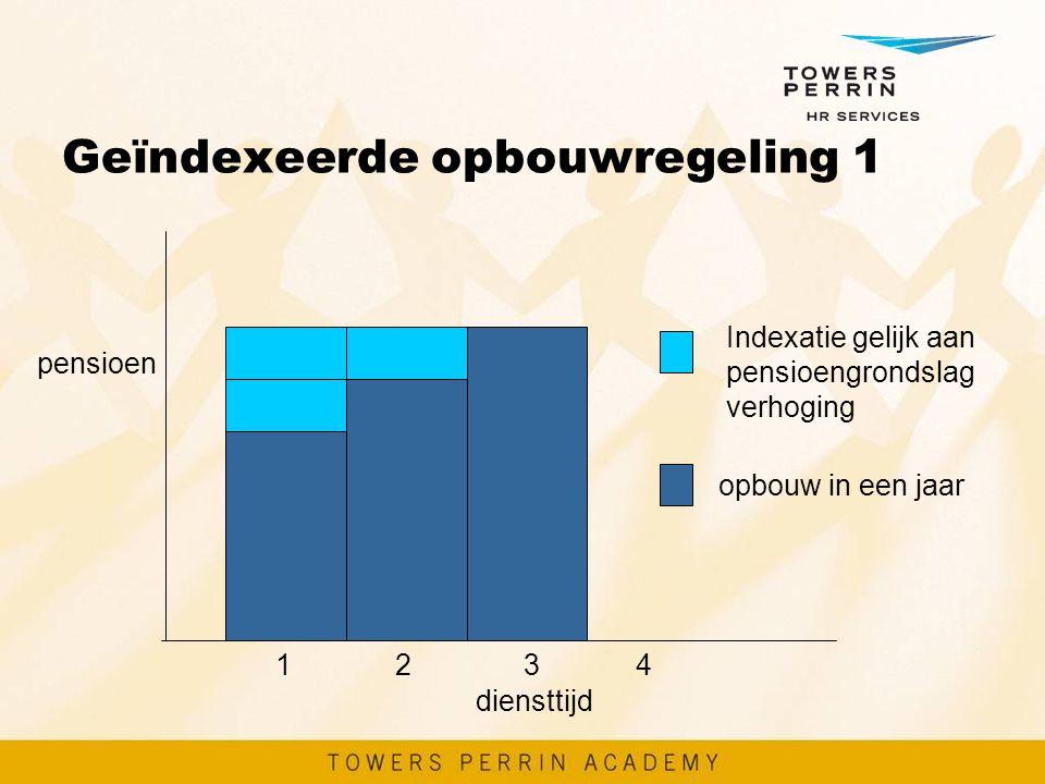 Geïndexeerde opbouwregeling 1 1 2 3 4 diensttijd pensioen opbouw in een jaar Indexatie gelijk aan pensioengrondslag verhoging
