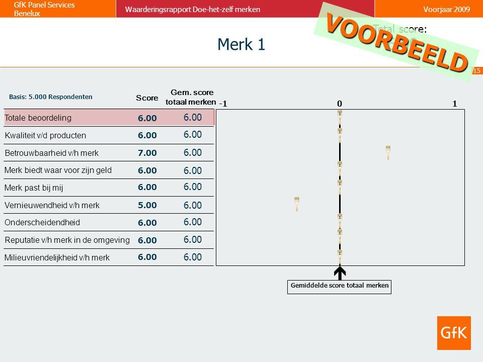 15 GfK Panel Services Benelux Waarderingsrapport Doe-het-zelf merkenVoorjaar 2009 Milieuvriendelijkheid v/h merk Totale beoordeling Reputatie v/h merk