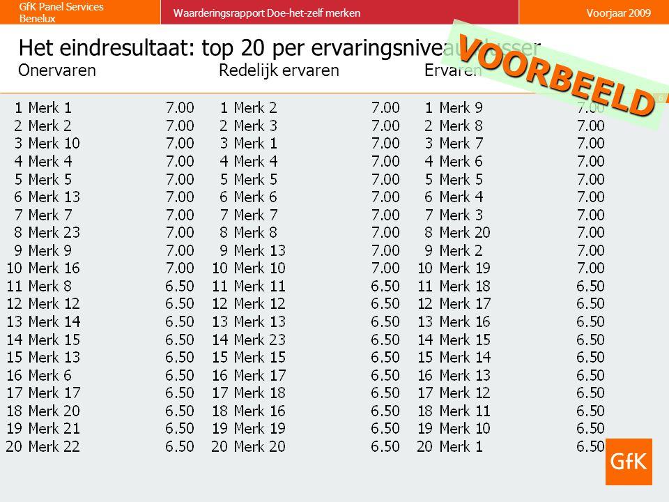 6 GfK Panel Services Benelux Waarderingsrapport Doe-het-zelf merkenVoorjaar 2009 Het eindresultaat: top 20 per ervaringsniveau klusser OnervarenRedeli