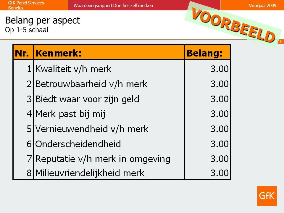 19 GfK Panel Services Benelux Waarderingsrapport Doe-het-zelf merkenVoorjaar 2009 Merkbekendheid Spontane bekendheid (incl.