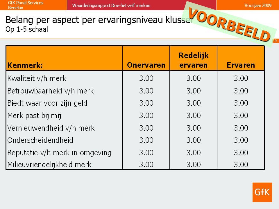 9 GfK Panel Services Benelux Waarderingsrapport Doe-het-zelf merkenVoorjaar 2009 Belang per aspect per ervaringsniveau klusser Op 1-5 schaal VOORBEELD
