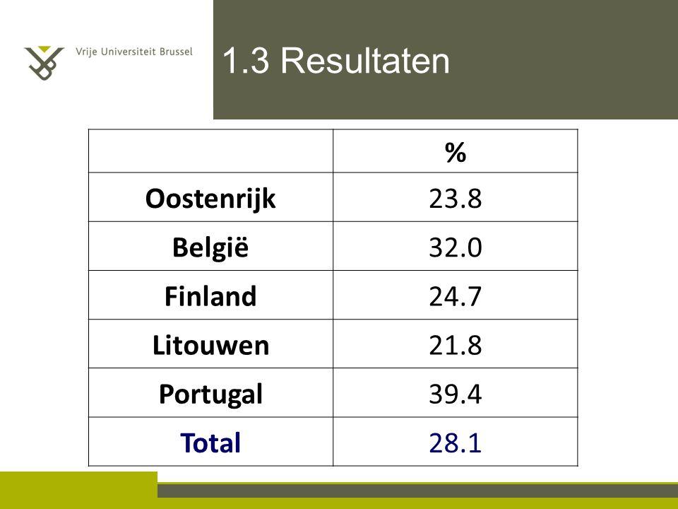 1.3 Resultaten % Oostenrijk23.8 België32.0 Finland24.7 Litouwen21.8 Portugal39.4 Total28.1