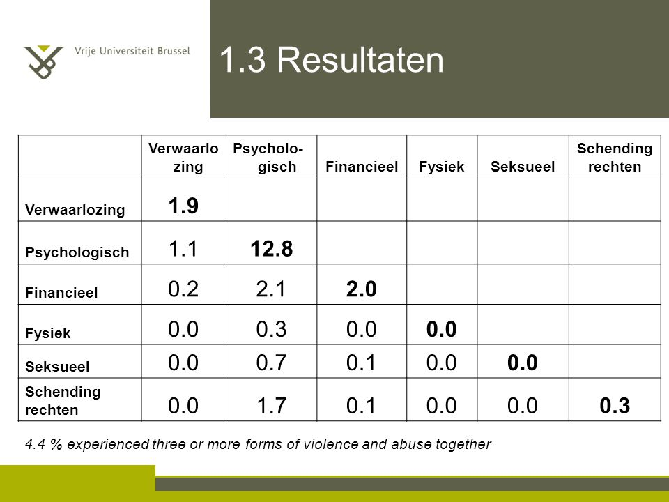 Verwaarlo zing Psycholo- gischFinancieelFysiekSeksueel Schending rechten Verwaarlozing 1.9 Psychologisch 1.112.8 Financieel 0.22.12.0 Fysiek 0.00.30.0 Seksueel 0.00.70.10.0 Schending rechten 0.01.70.10.0 0.3 4.4 % experienced three or more forms of violence and abuse together