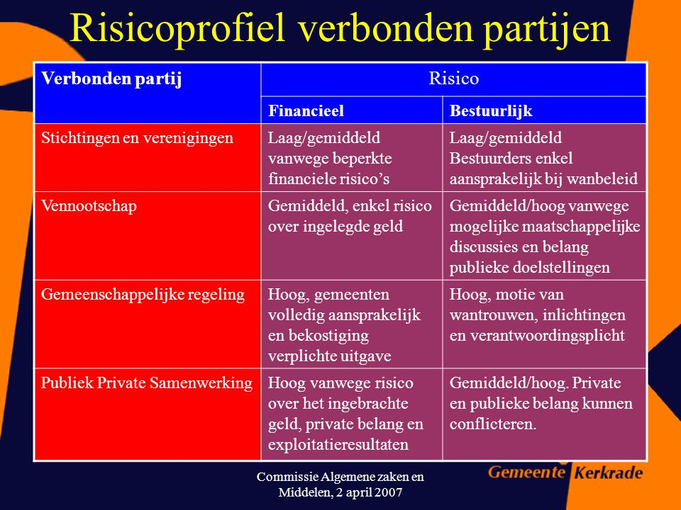 Commissie Algemene zaken en Middelen, 2 april 2007 Welke typen verbonden partijen Verbonden partijRechtsvormBelang PubliekPrivaat Stichtingen en veren