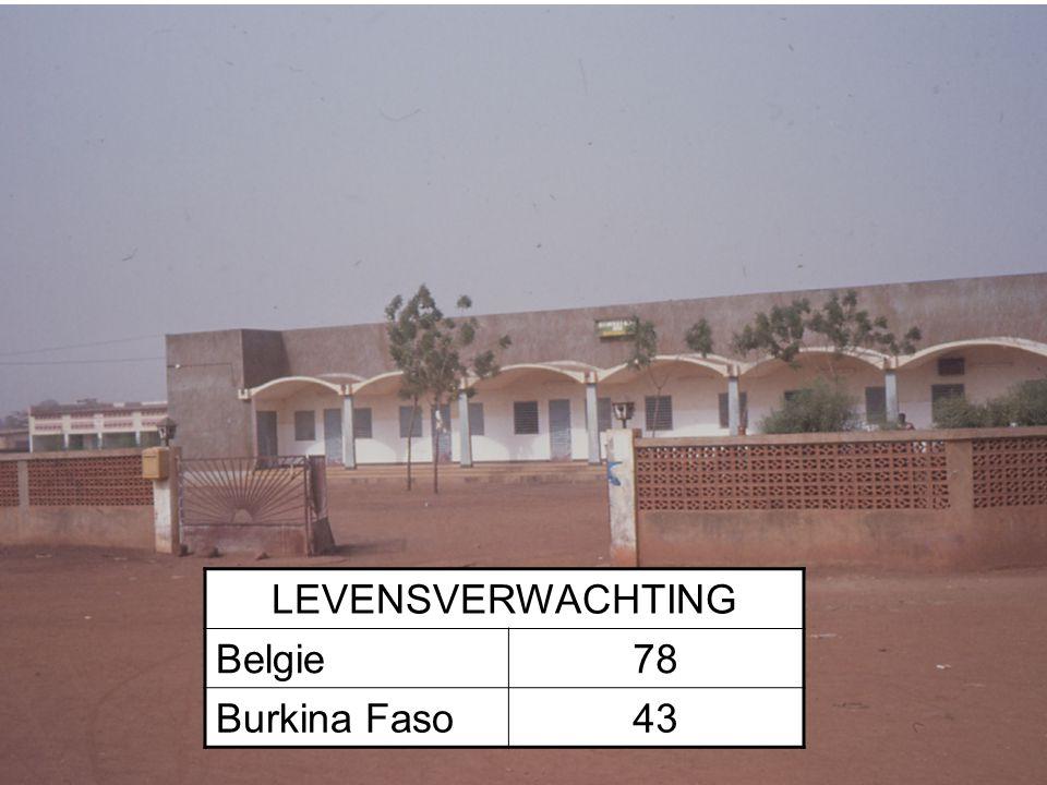 8 LEVENSVERWACHTING Belgie78 Burkina Faso43