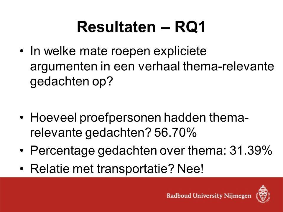Resultaten – RQ1 In welke mate roepen expliciete argumenten in een verhaal thema-relevante gedachten op? Hoeveel proefpersonen hadden thema- relevante