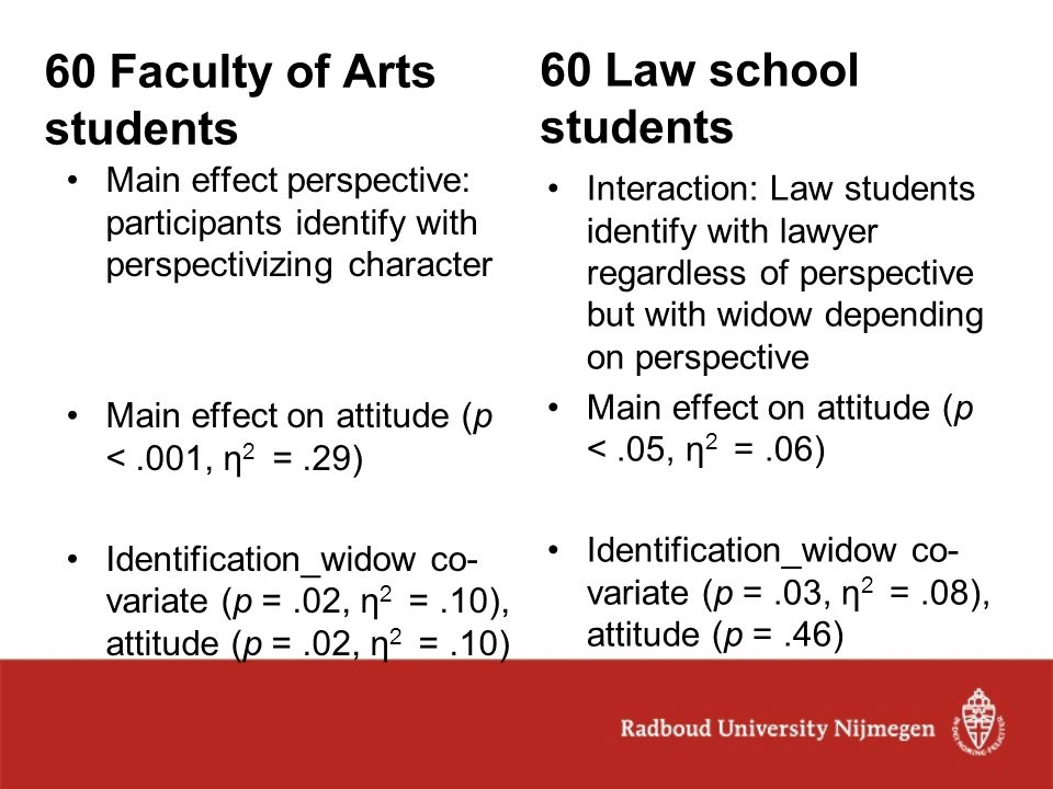 60 Faculty of Arts students Main effect perspective: participants identify with perspectivizing character Main effect on attitude (p <.001, η 2 =.29)