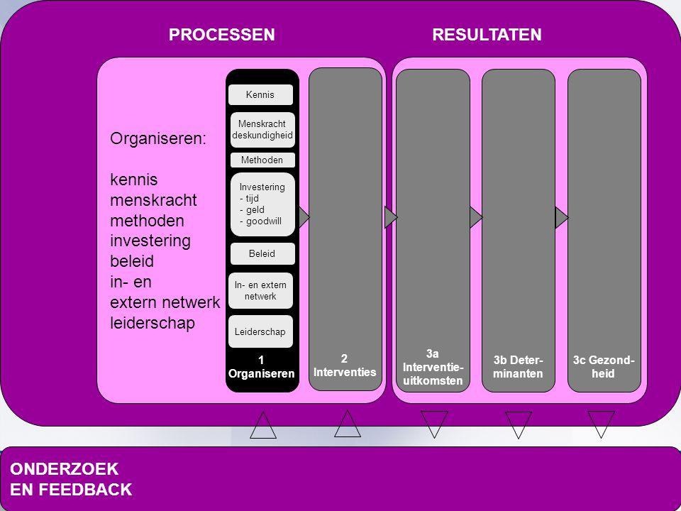 Organiseren: kennis menskracht methoden investering beleid in- en extern netwerk leiderschap 3a Interventie- uitkomsten 2 Interventies 1 Organiseren B